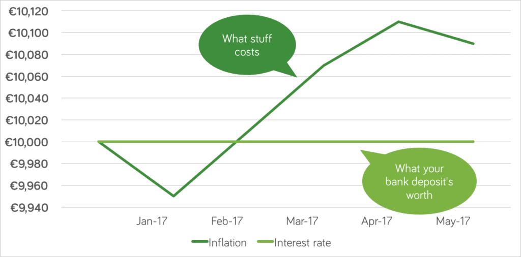 Jun 17 inflation chart