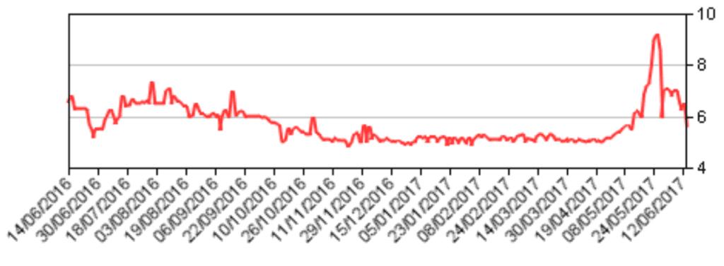 AIB share price chart
