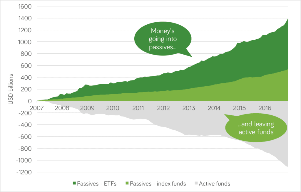 Passive or active investing chart