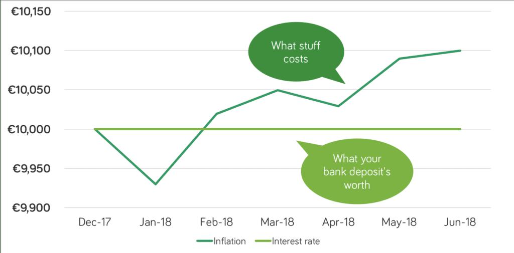 Jul 18 inflation chart