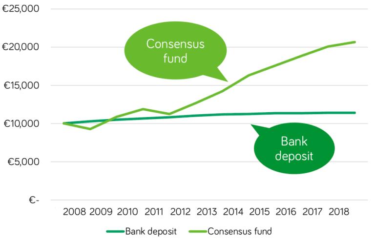 Cautious investor