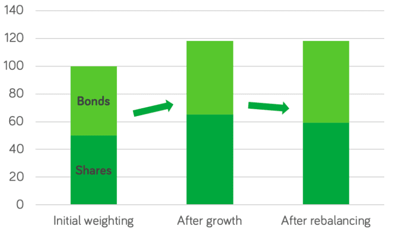 What is rebalancing chart