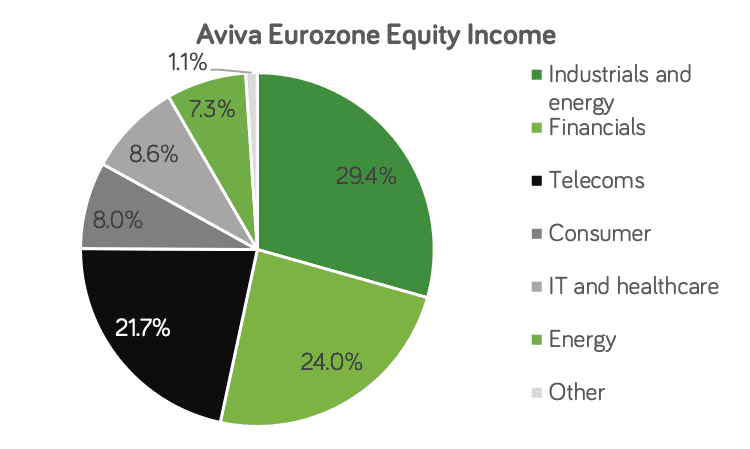 Aviva Eurozone equity income