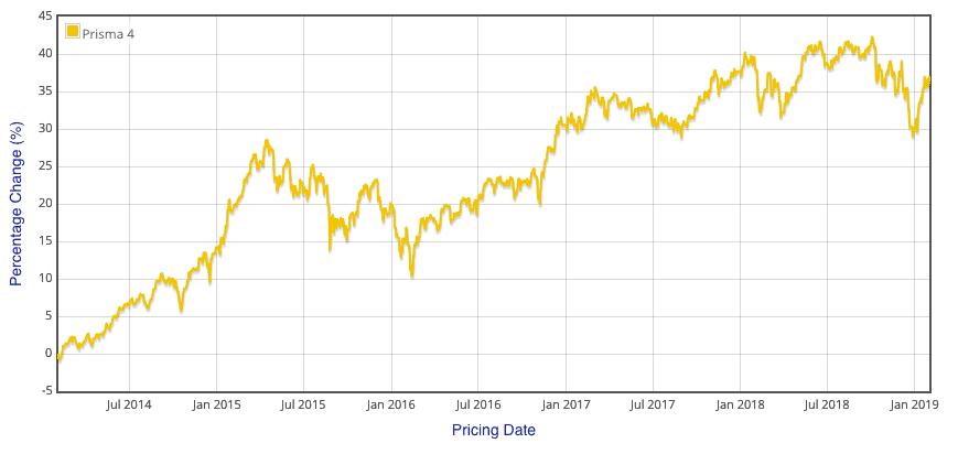 Zurich Prisma 4 performance chart