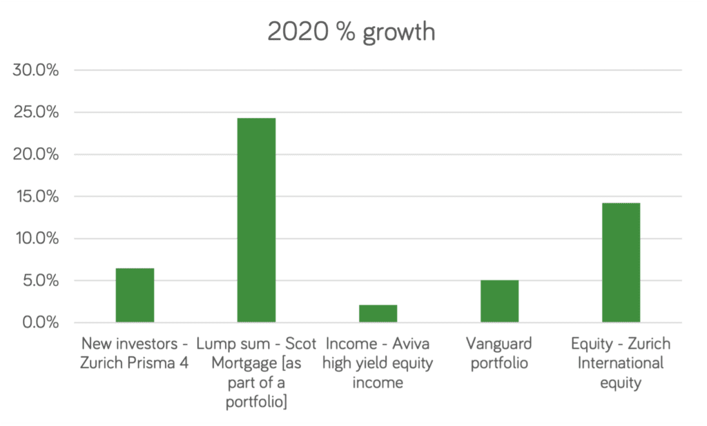 2020 growth % of 20k
