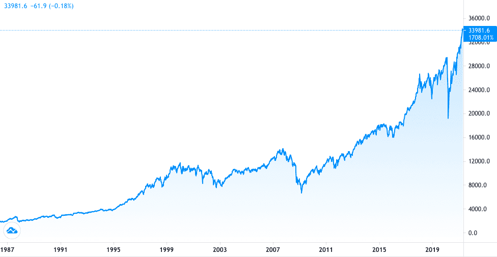 Screenshot 2021 04 26 at 21.27.02 – When is the best time to invest?