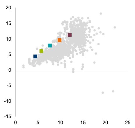 Vanguard Performance Chart